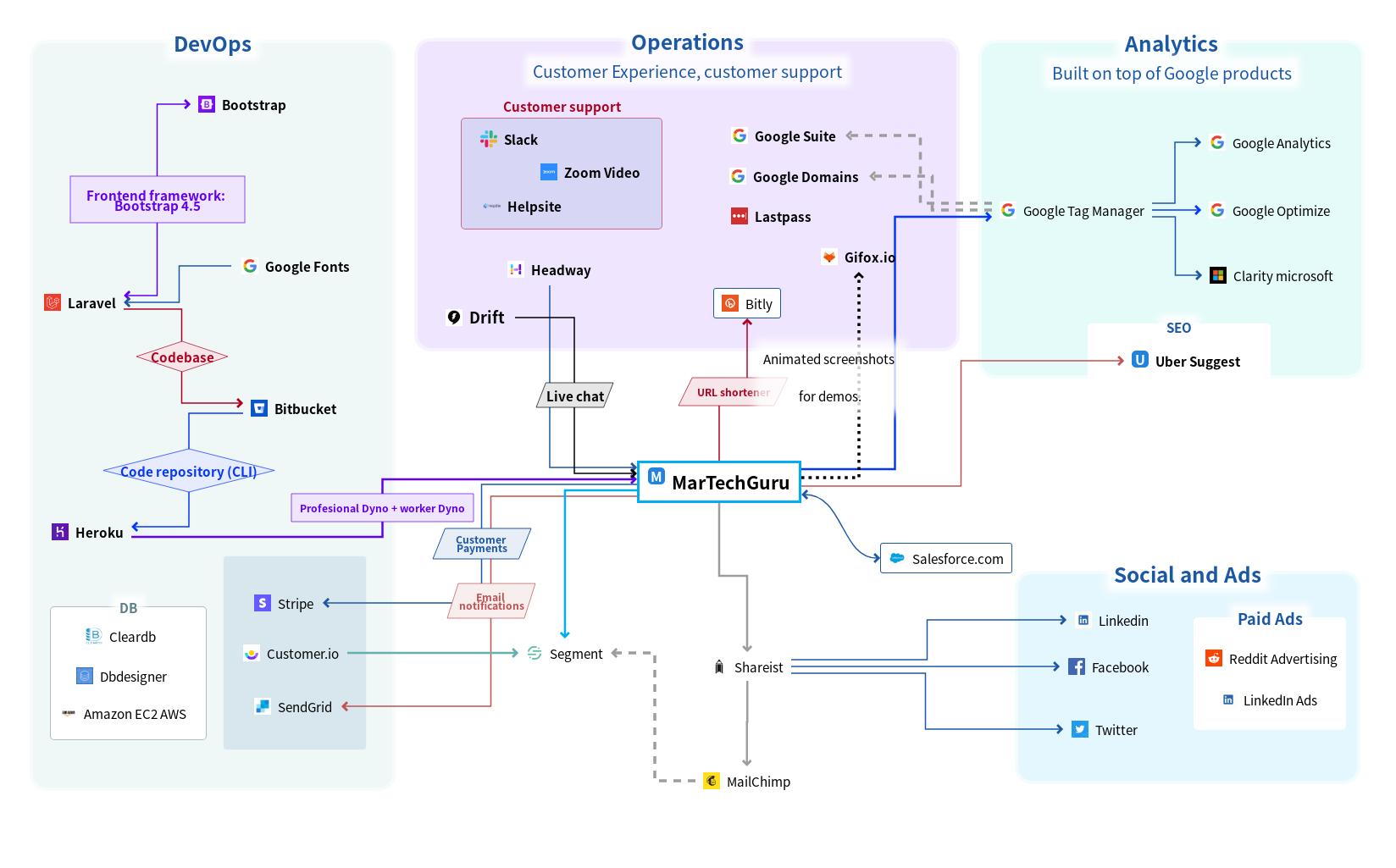 MartechGuru marketing technology stack